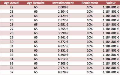 Investir pour sa retraite: le plus tôt possible!!!!