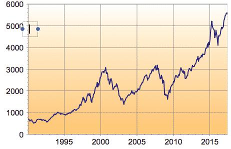 ÉVOLUTION BOURSES MONDIALES DEPUIS 1990