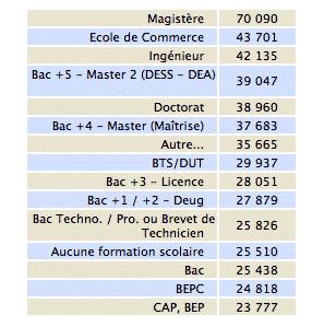 Salaire annuel moyen en Euros