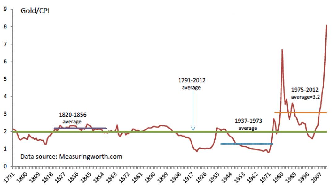 le prix de l'or sur 200 ans, investir dans l'or