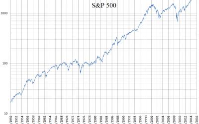 Investir dans le S&P 500 est bon marché, simple et rentable