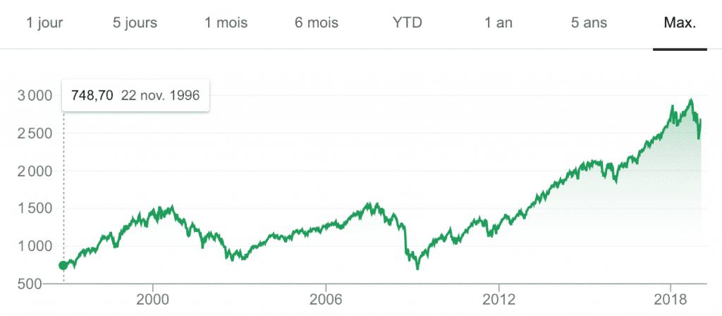 S&P500 2019