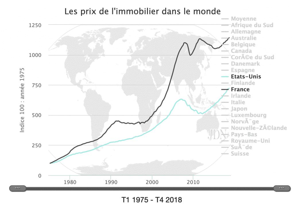 prix immobilier monde